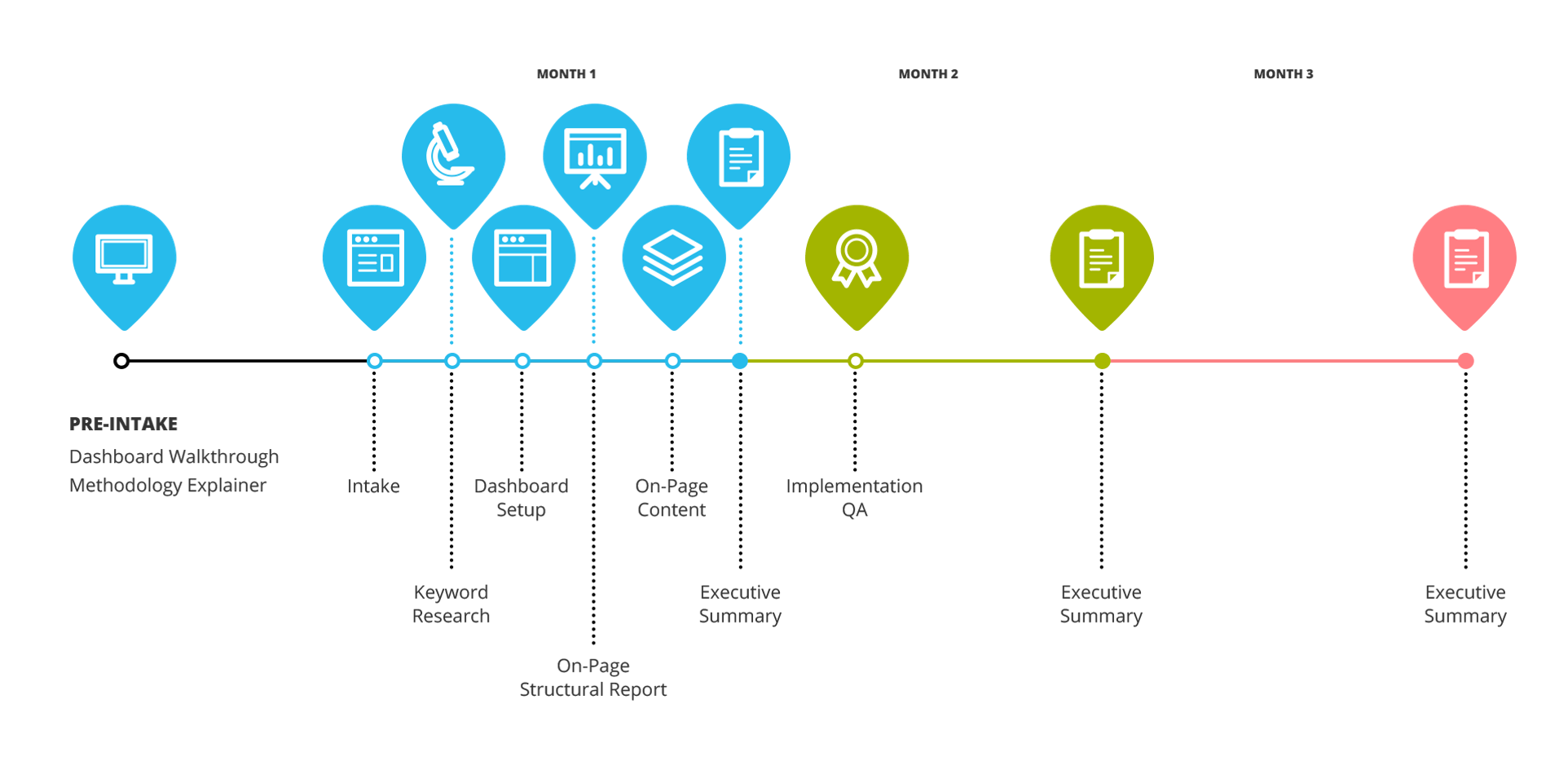 SEO roadmap and timeline
